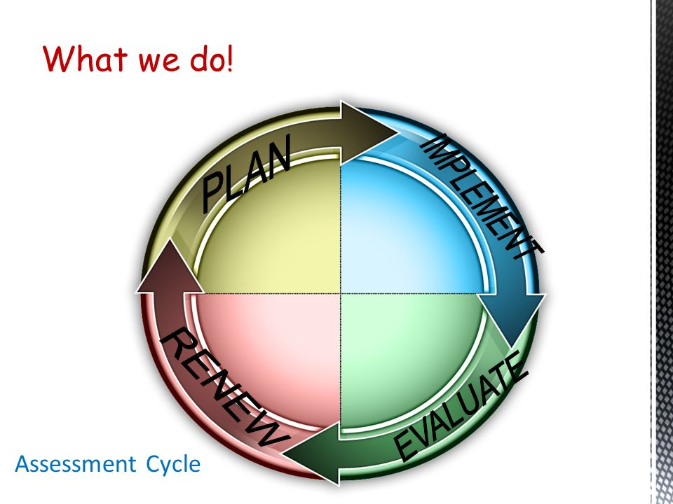 What we do! PLAN EVALUATE IMPLEMENT RENEW Assessment Cycle