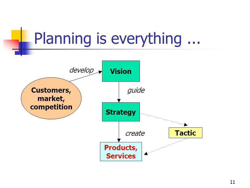 Planning is everything ...