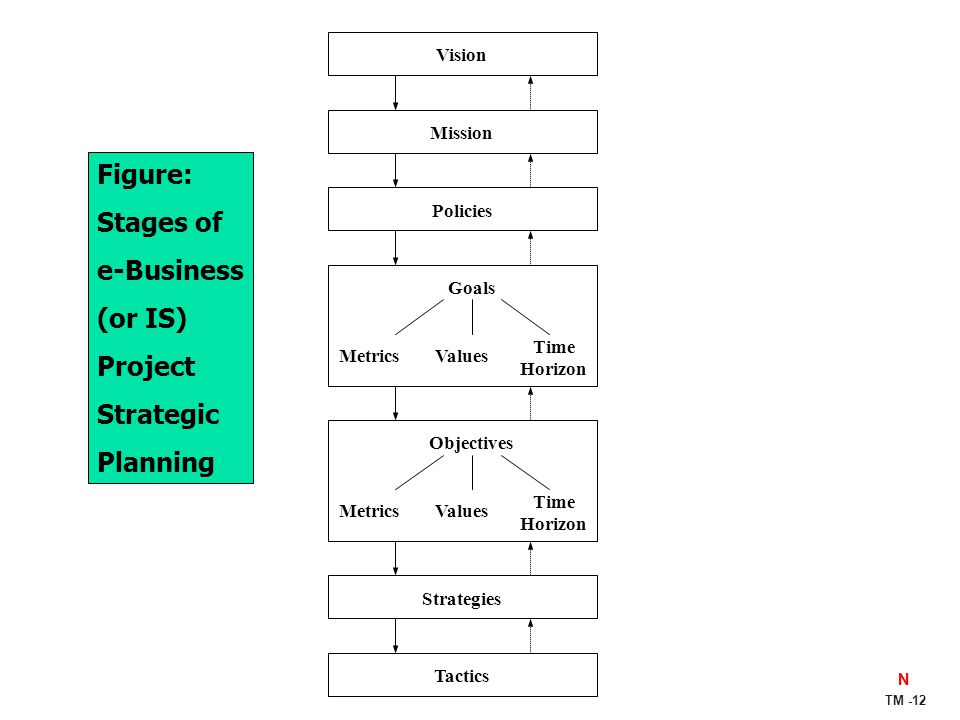 Figure: Stages of e-Business (or IS) Project Strategic Planning Vision