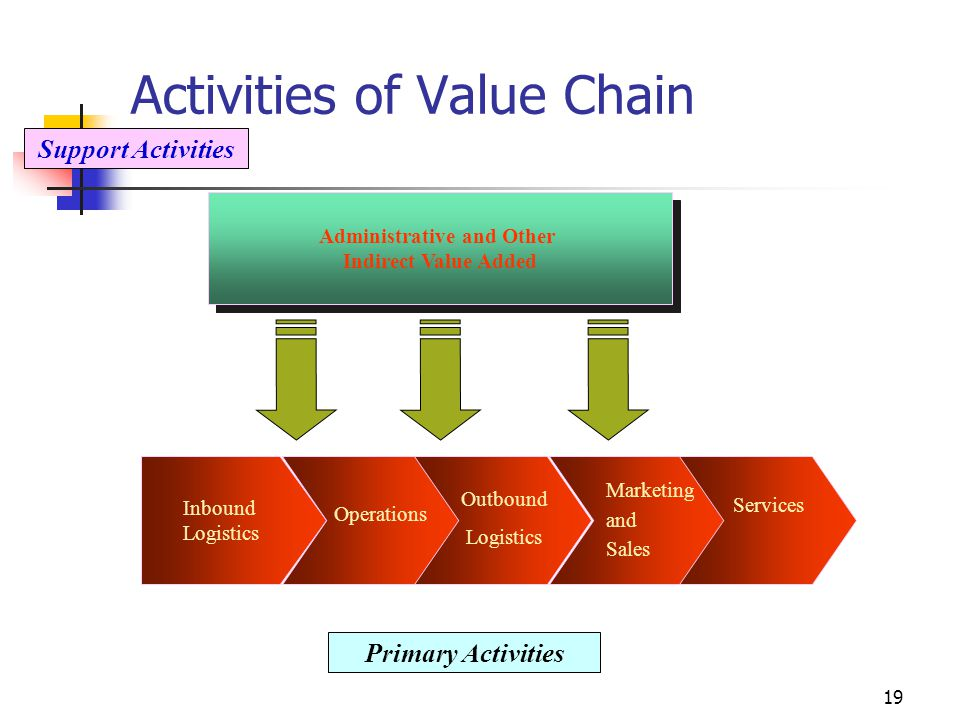 Activities of Value Chain