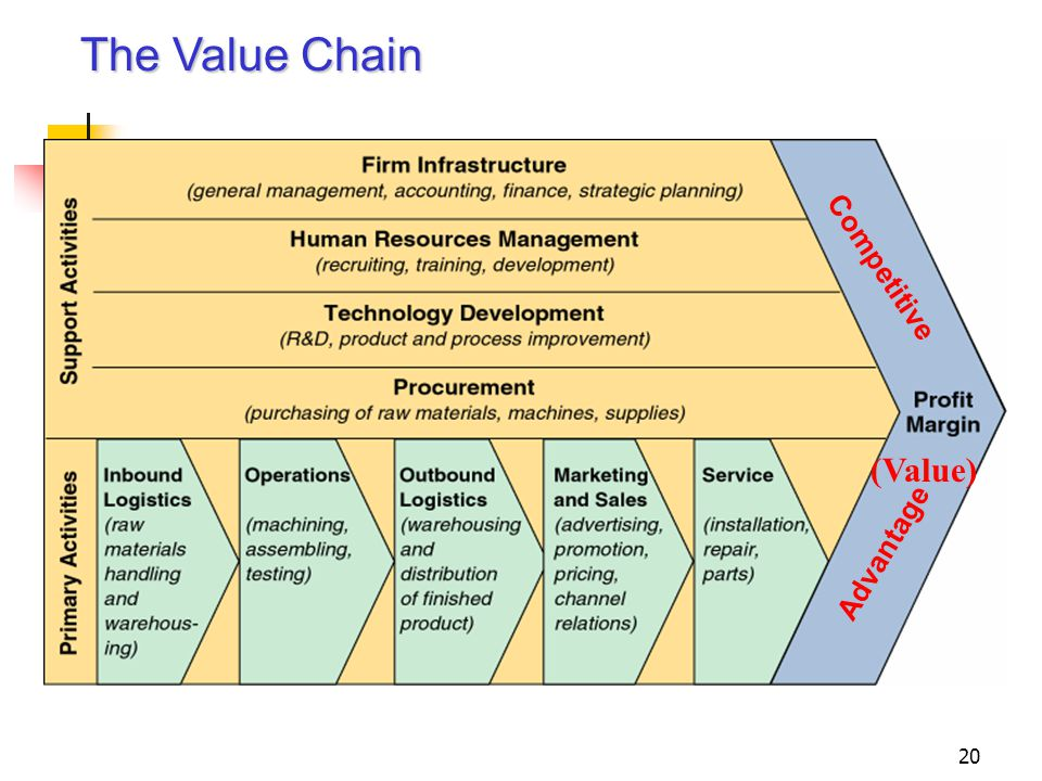 The Value Chain (Value) Competitive Advantage