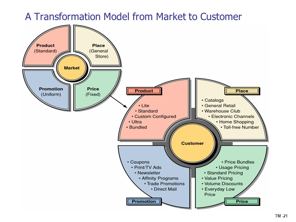 A Transformation Model from Market to Customer
