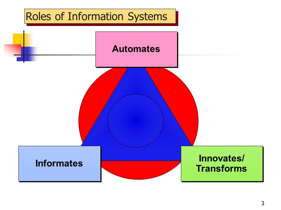 Roles of Information Systems