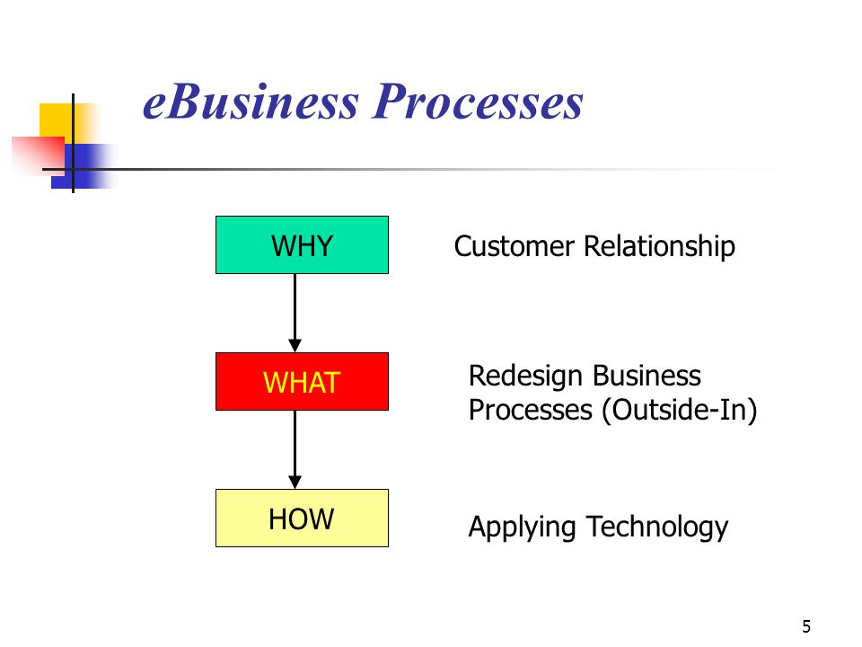 eBusiness Processes WHY Customer Relationship