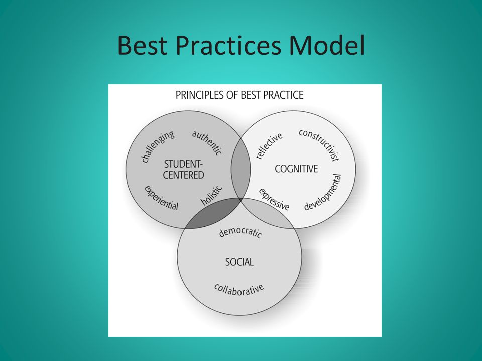 Best Practices Model
