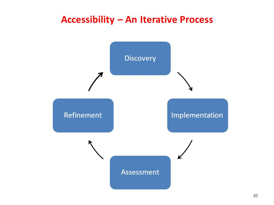 Accessibility – An Iterative Process