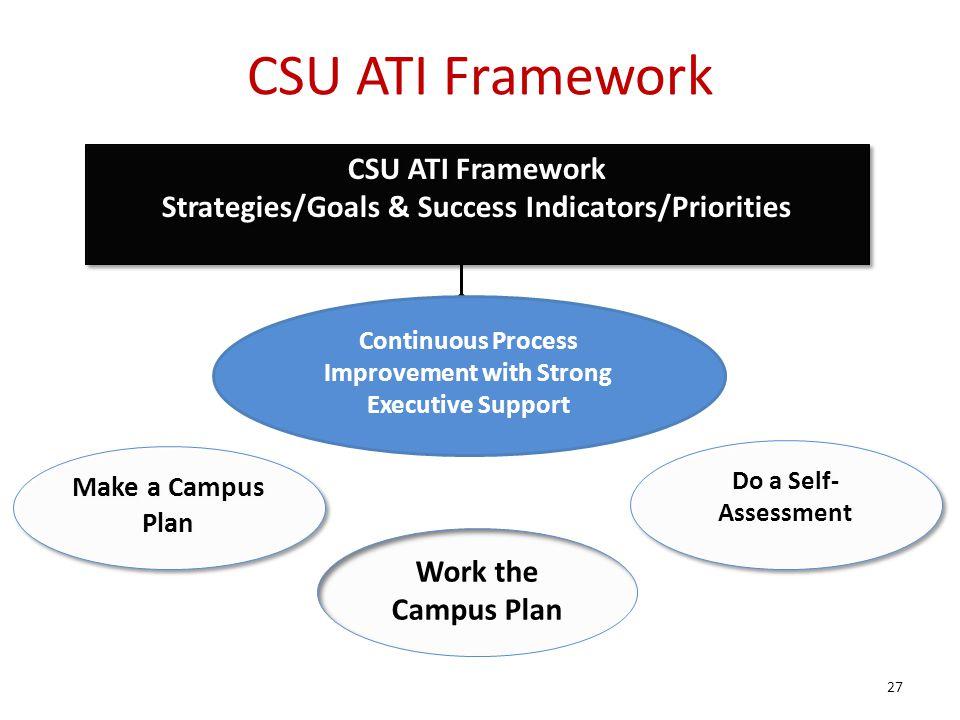 CSU ATI Framework CSU ATI Framework
