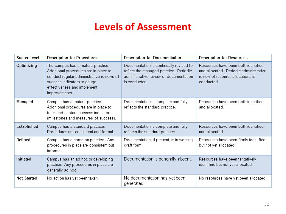 Levels of Assessment Cheryl Documentation is generally absent.