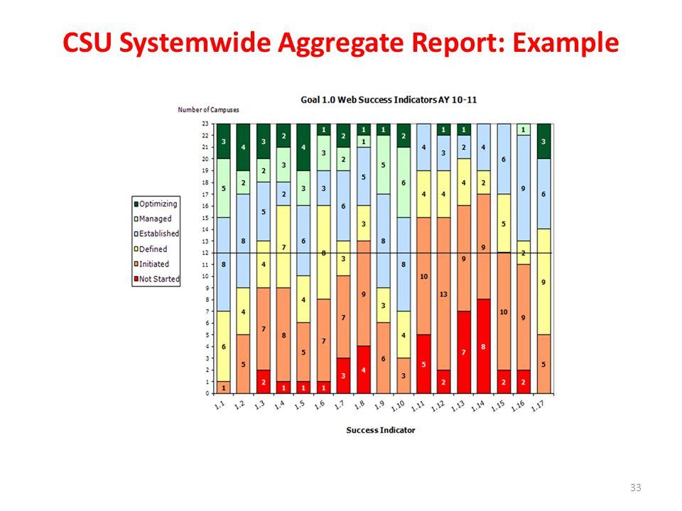 CSU Systemwide Aggregate Report: Example