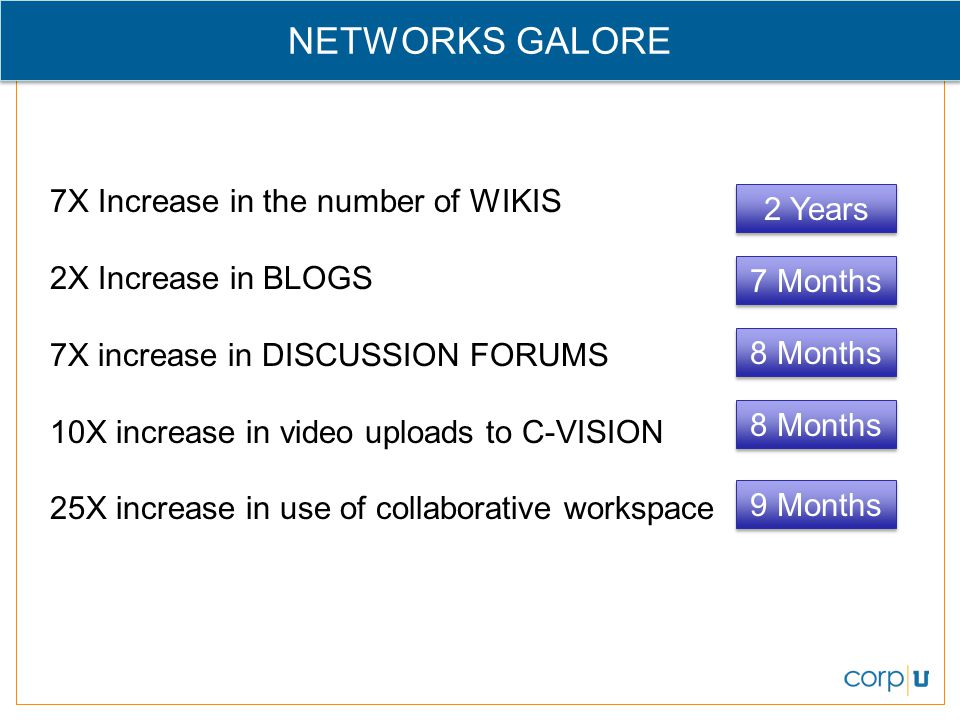 NETWORKS GALORE 7X Increase in the number of WIKIS 2 Years