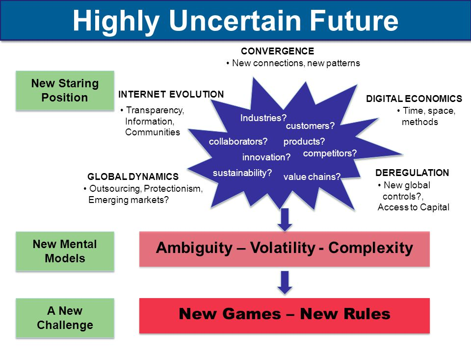 Highly Uncertain Future Ambiguity – Volatility - Complexity