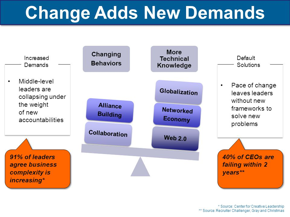 Change Adds New Demands