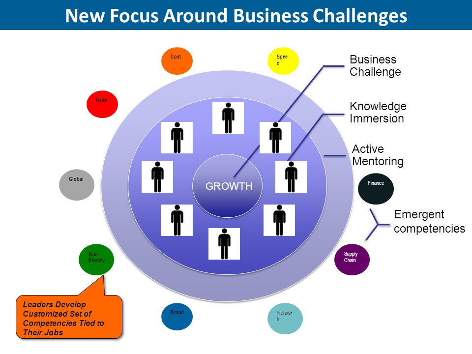 New Focus Around Business Challenges