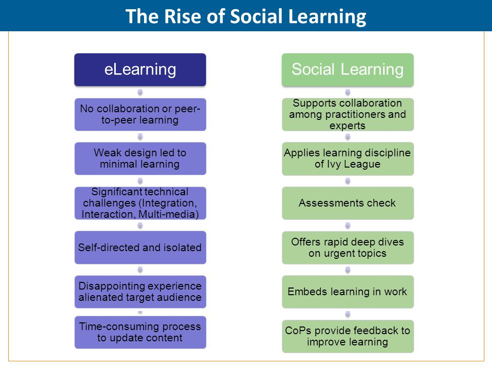 The Rise of Social Learning