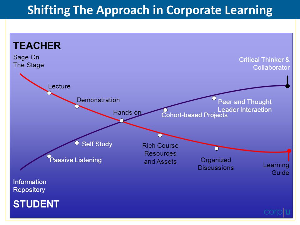 Shifting The Approach in Corporate Learning