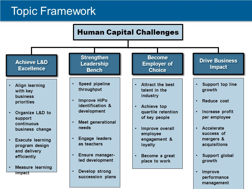 Topic Framework Human Capital Challenges Strengthen Leadership Bench