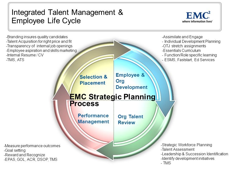 Integrated Talent Management & Employee Life Cycle