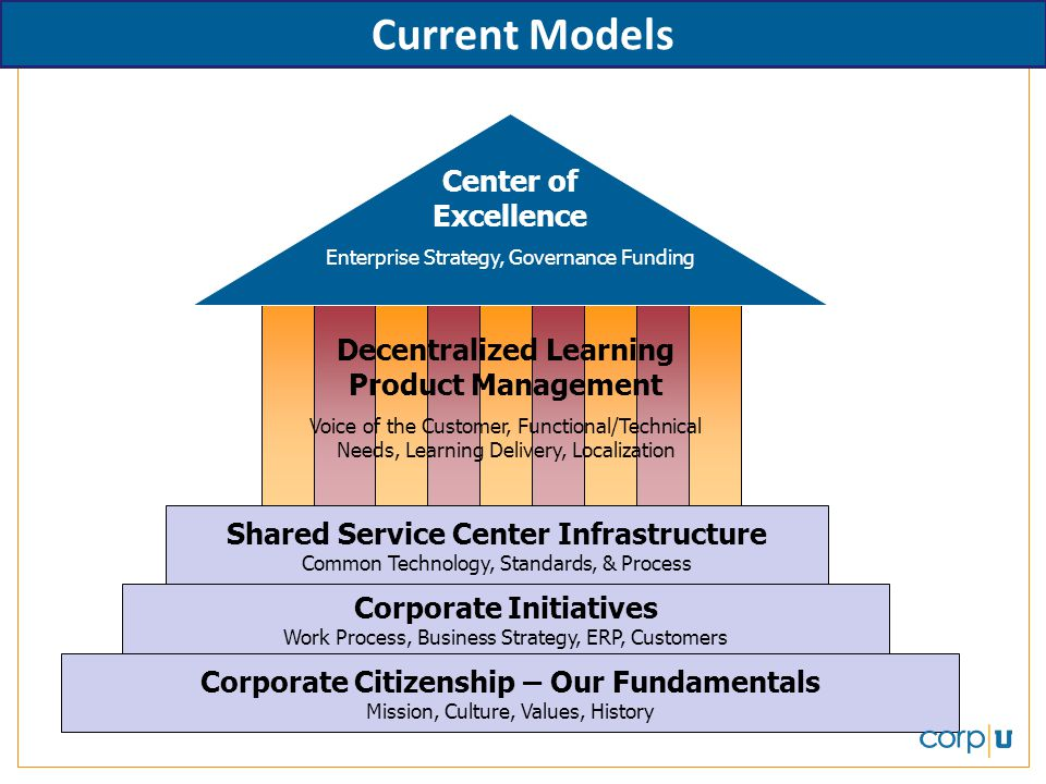 Current Models Center of Excellence