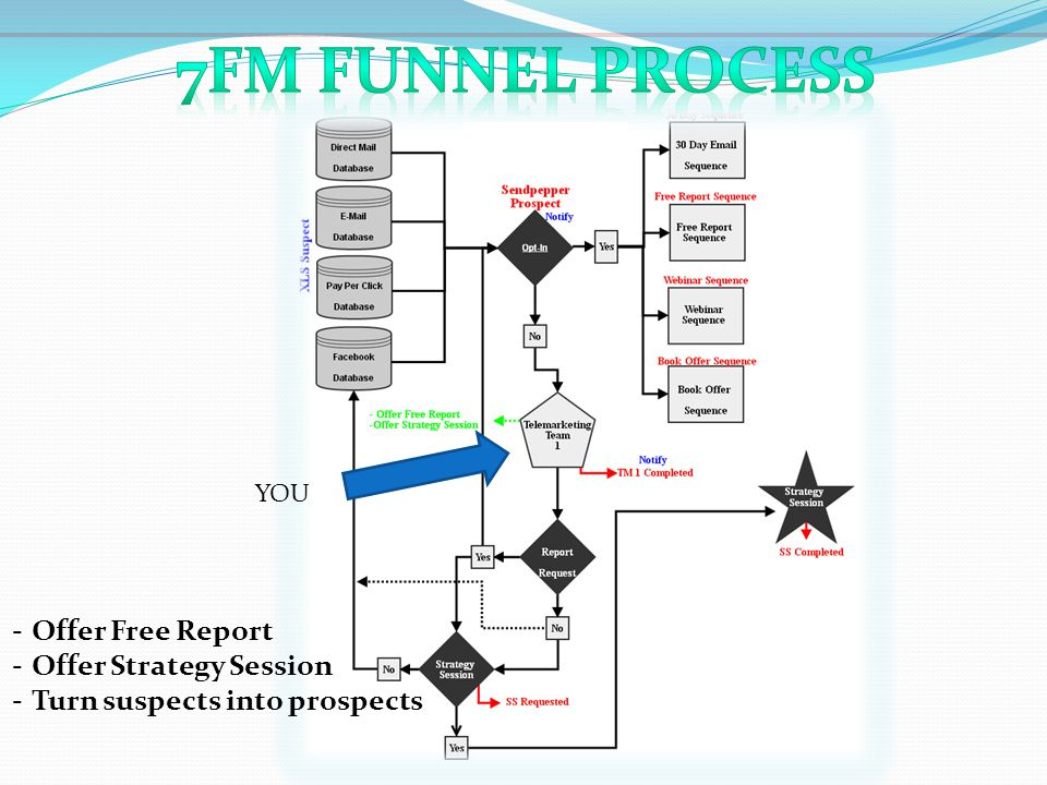 7Fm Funnel Process Offer Free Report Offer Strategy Session