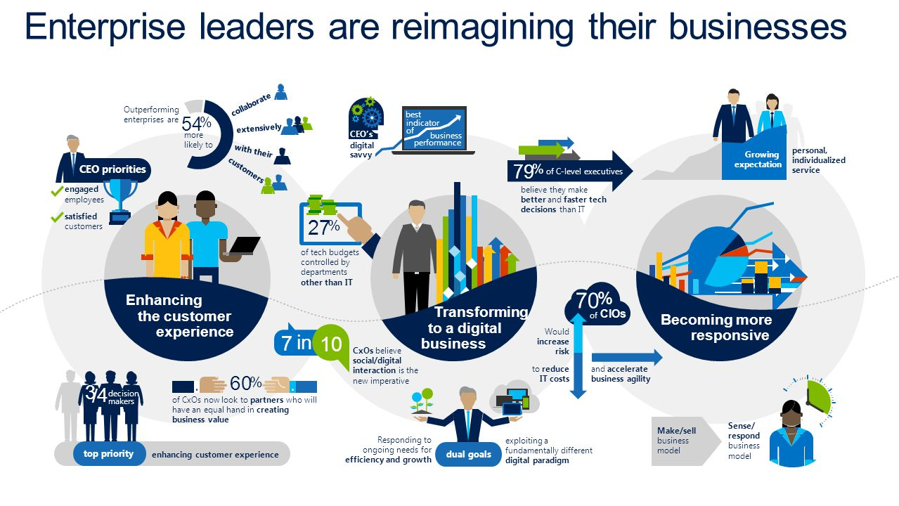Enterprise leaders are reimagining their businesses