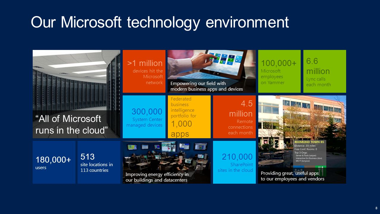 Our Microsoft technology environment