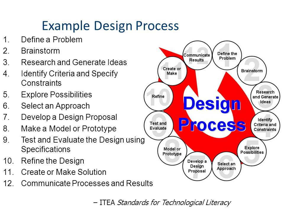 Example Design Process