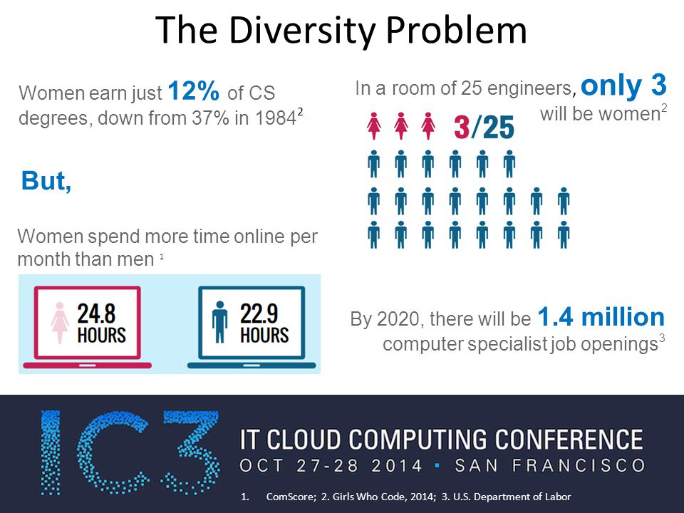 The Diversity Problem But, Women hold less than 25% of computing