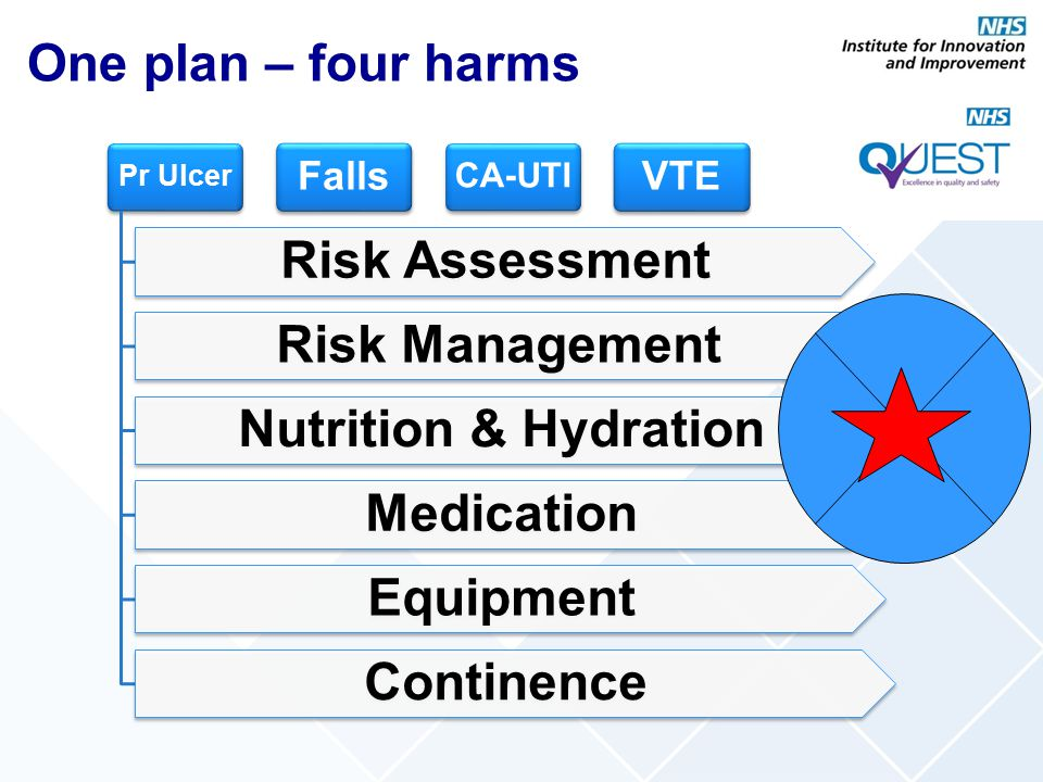 One plan – four harms Risk Assessment Risk Management
