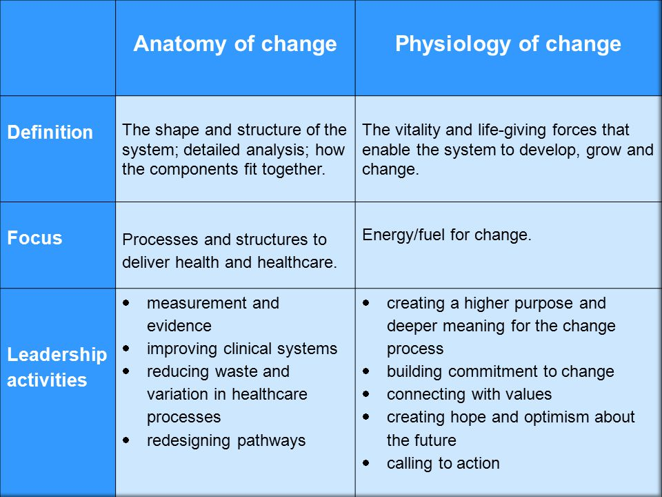 Anatomy of change Physiology of change