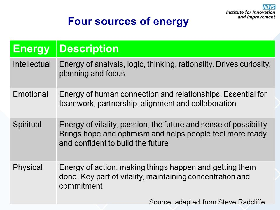 Four sources of energy Energy Description Intellectual