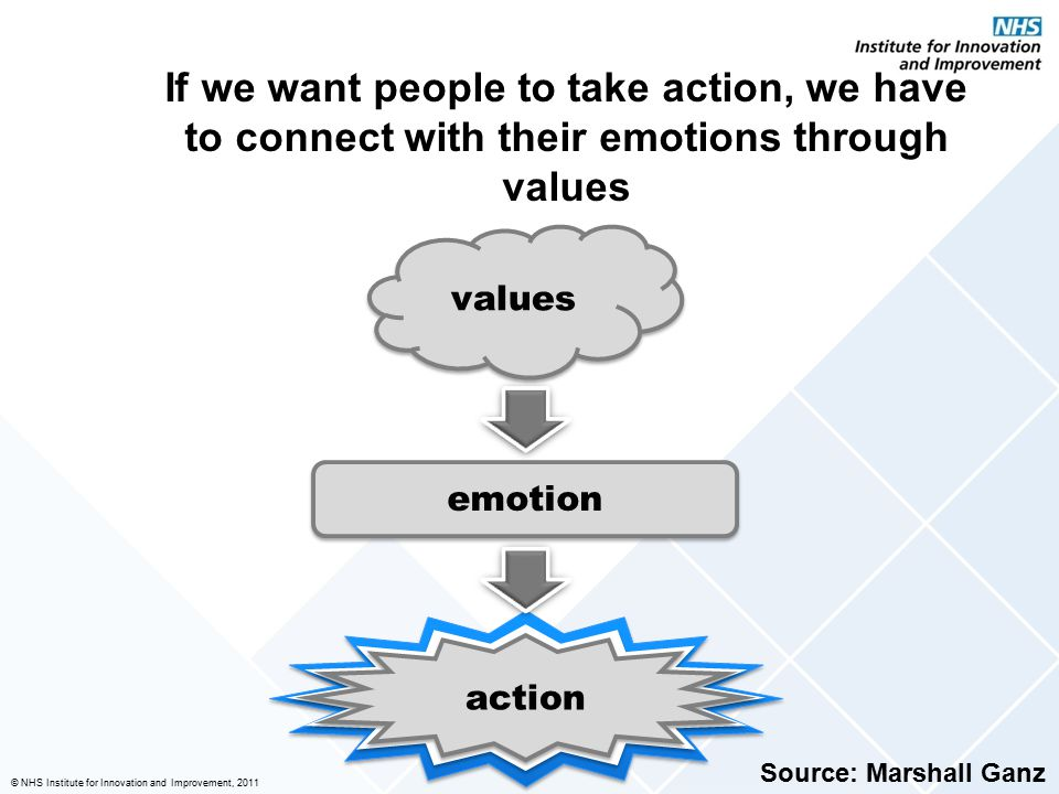 If we want people to take action, we have to connect with their emotions through values