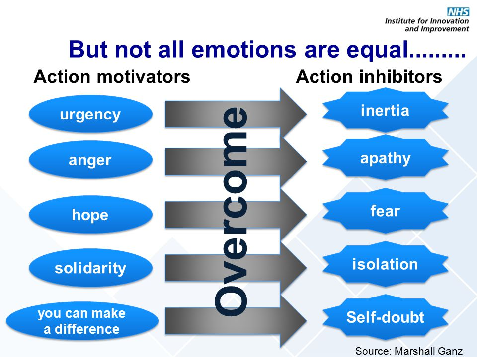 But not all emotions are equal.........