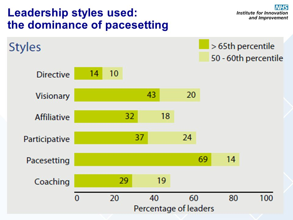 Leadership styles used: the dominance of pacesetting