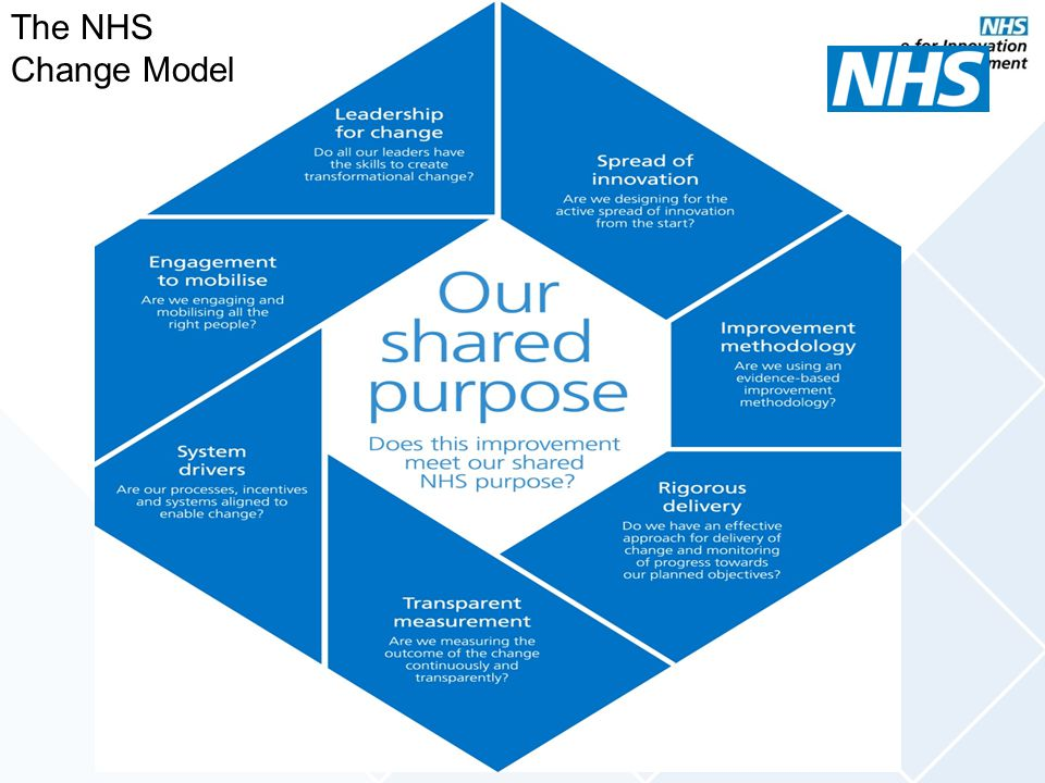The NHS Change Model