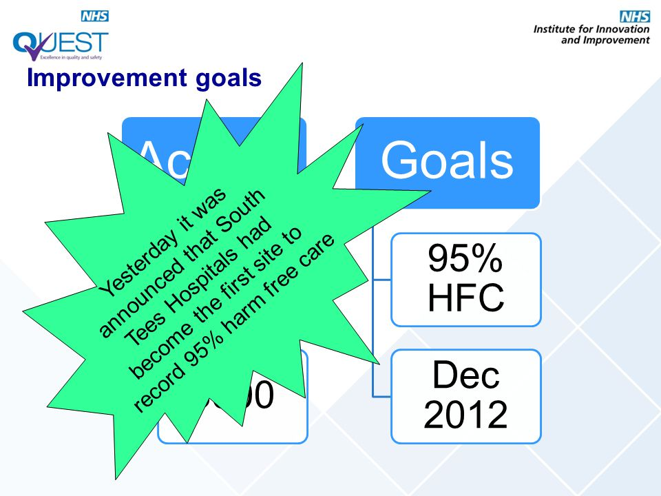 Improvement goals Activity. 300. 3000. Goals. 95% HFC. Dec 2012.