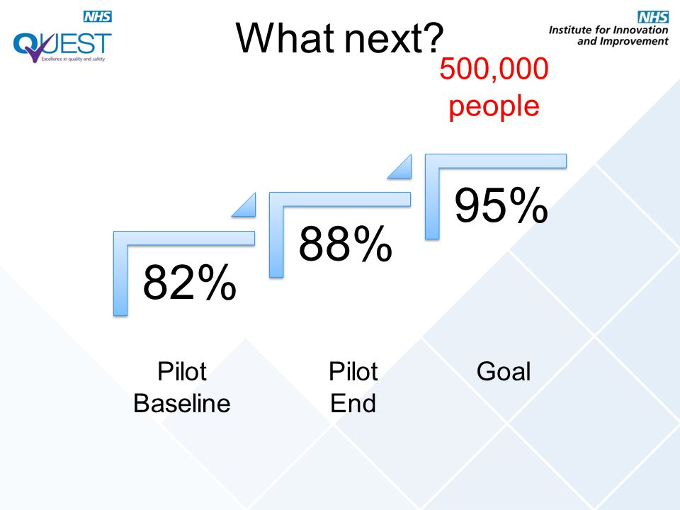 What next 500,000 people 82% 88% 95% Pilot Baseline Pilot End Goal