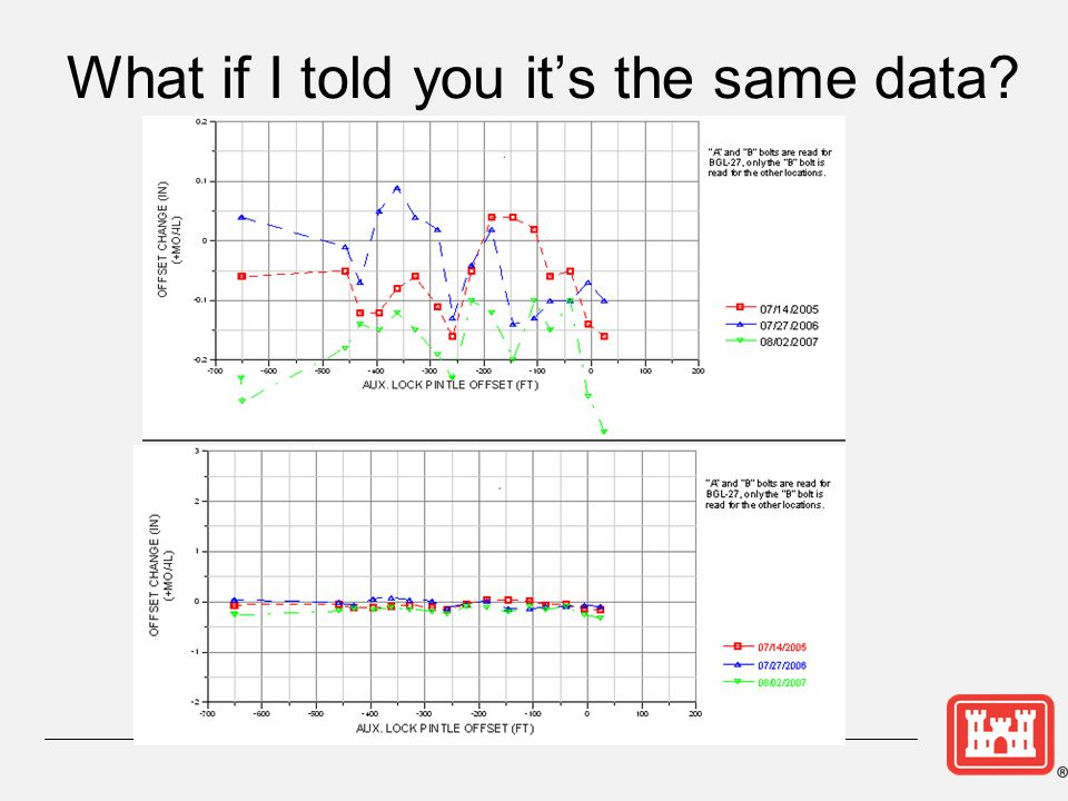 What if I told you it's the same data