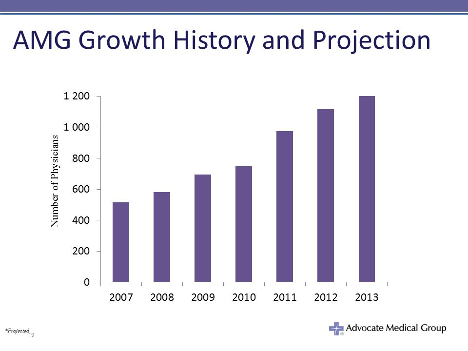 AMG Growth History and Projection