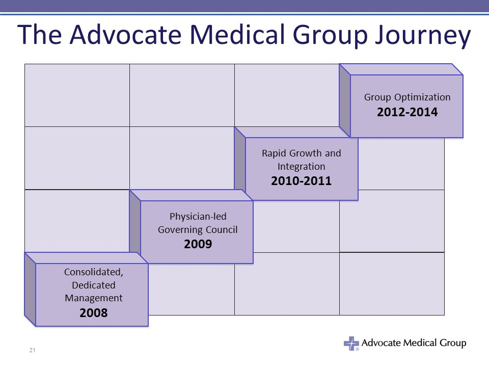 The Advocate Medical Group Journey