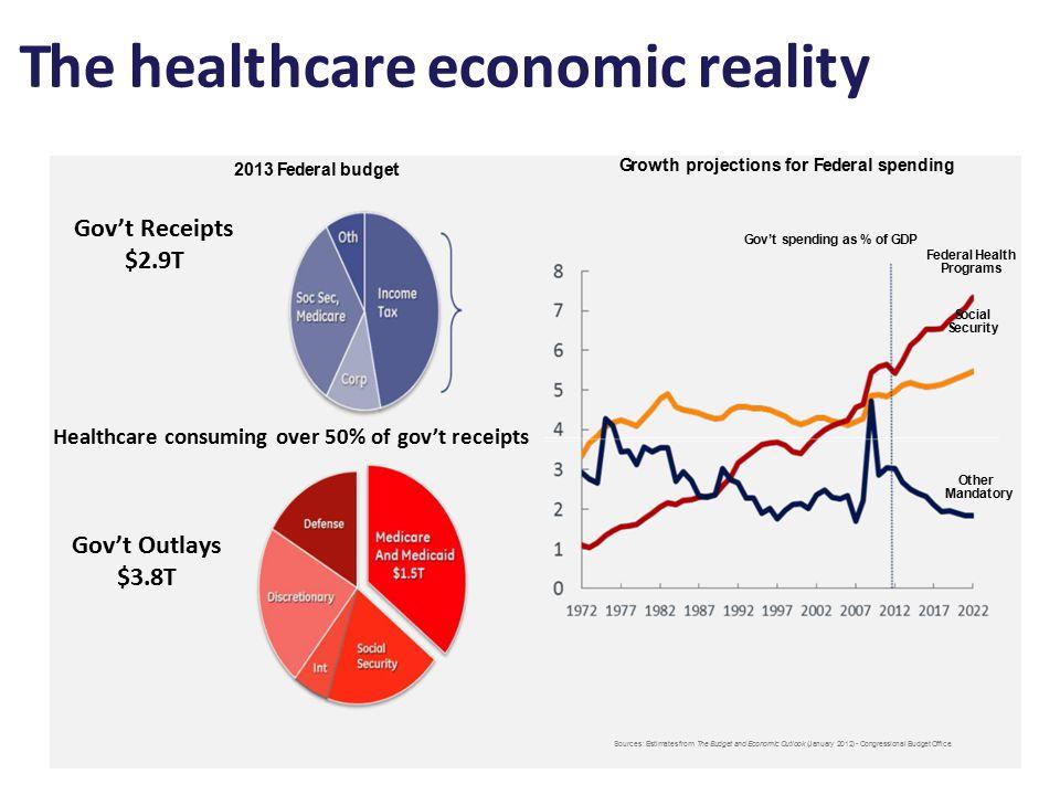 The healthcare economic reality