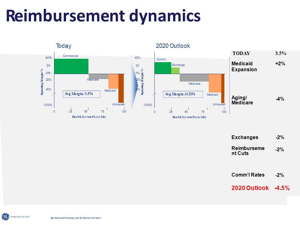 Reimbursement dynamics