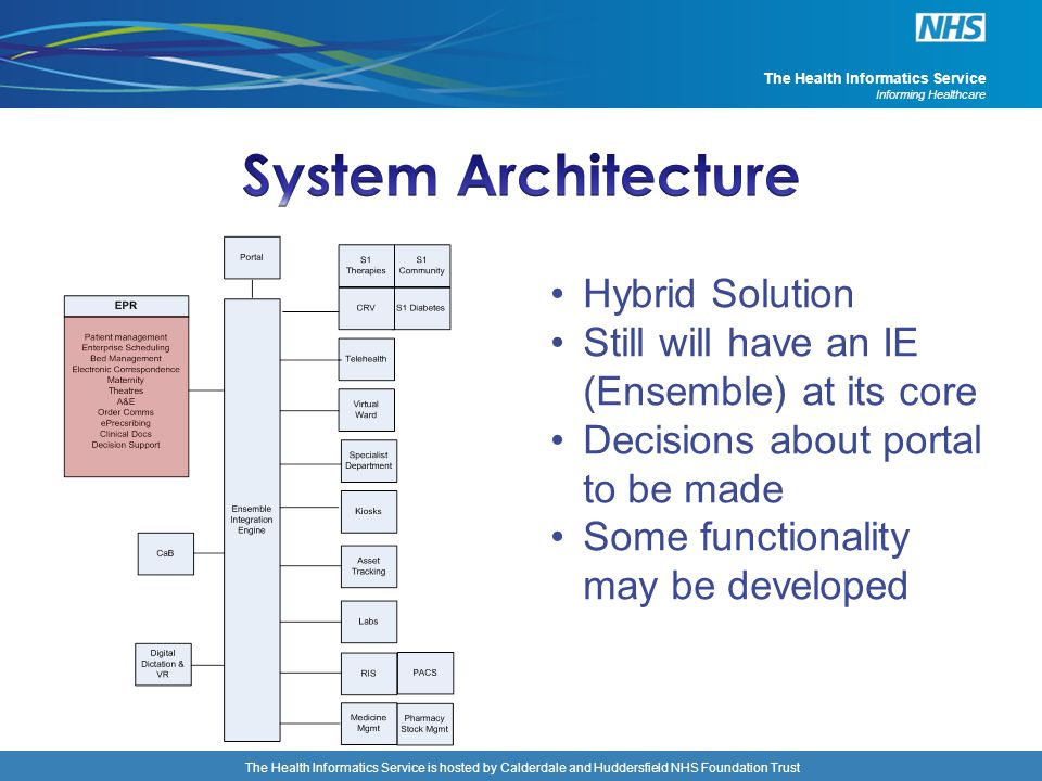 System Architecture Hybrid Solution