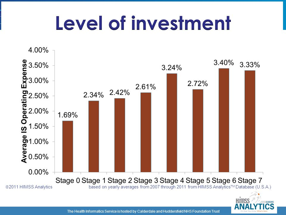 Level of investment 2011 HIMSS Analytics based on yearly averages from 2007 through 2011 from HIMSS AnalyticsTM Database (U.S.A.)