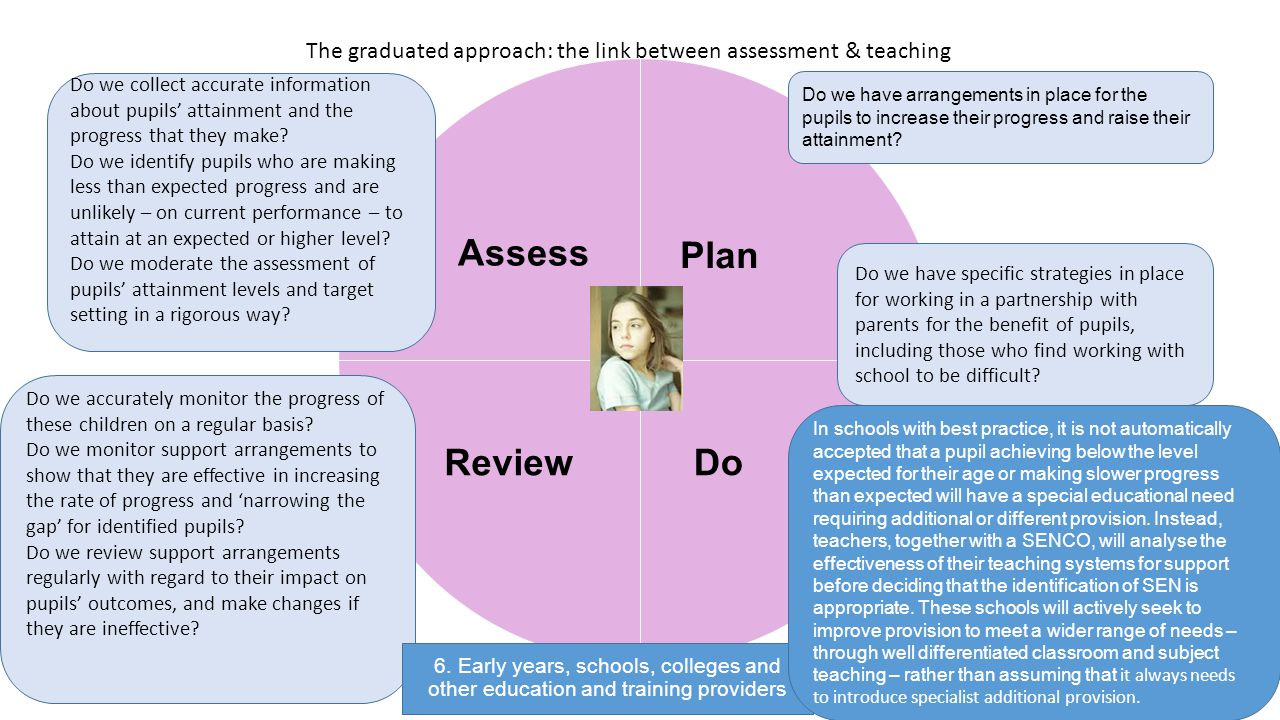 The graduated approach: the link between assessment & teaching