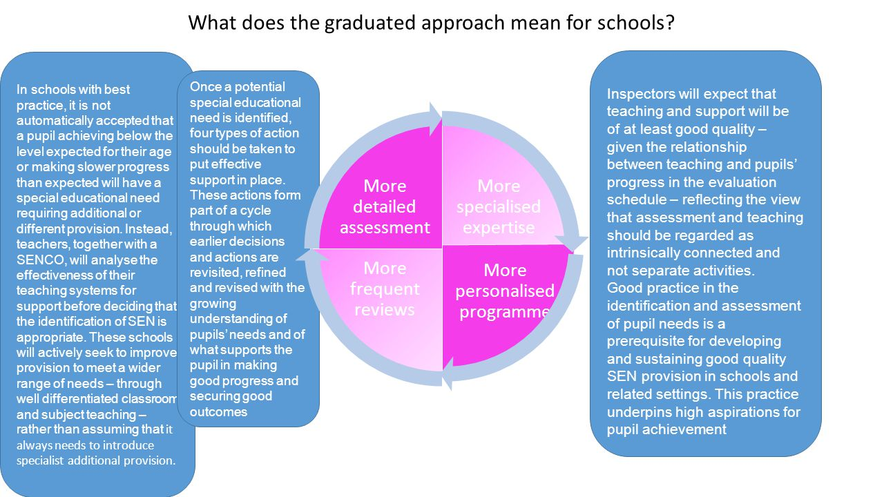 What does the graduated approach mean for schools