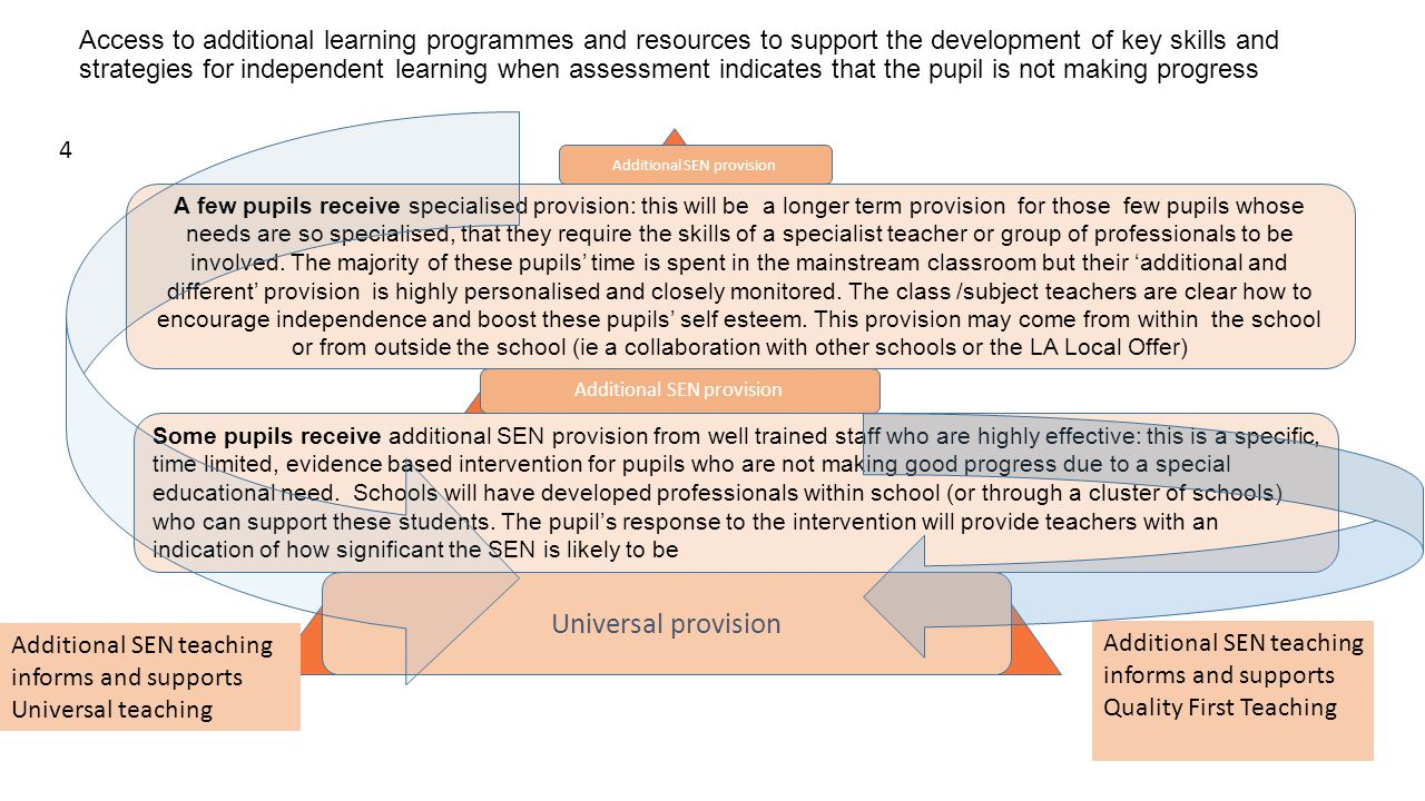 Access to additional learning programmes and resources to support the development of key skills and strategies for independent learning when assessment indicates that the pupil is not making progress