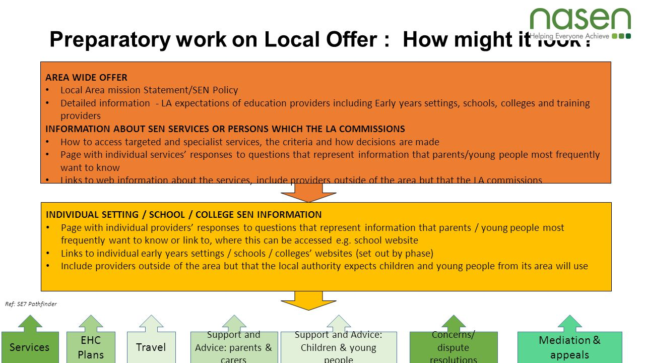 Preparatory work on Local Offer : How might it look