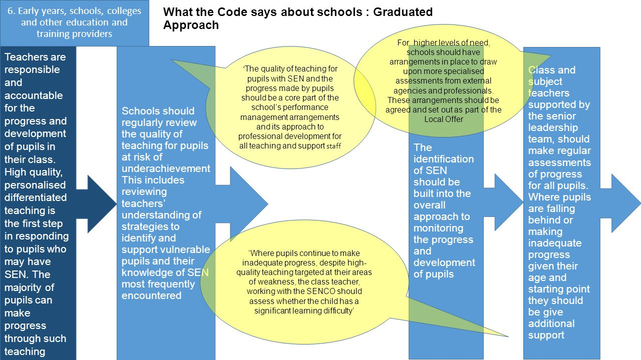 What the Code says about schools : Graduated Approach