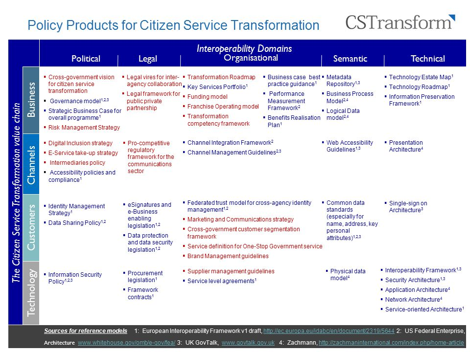 Policy Products for Citizen Service Transformation