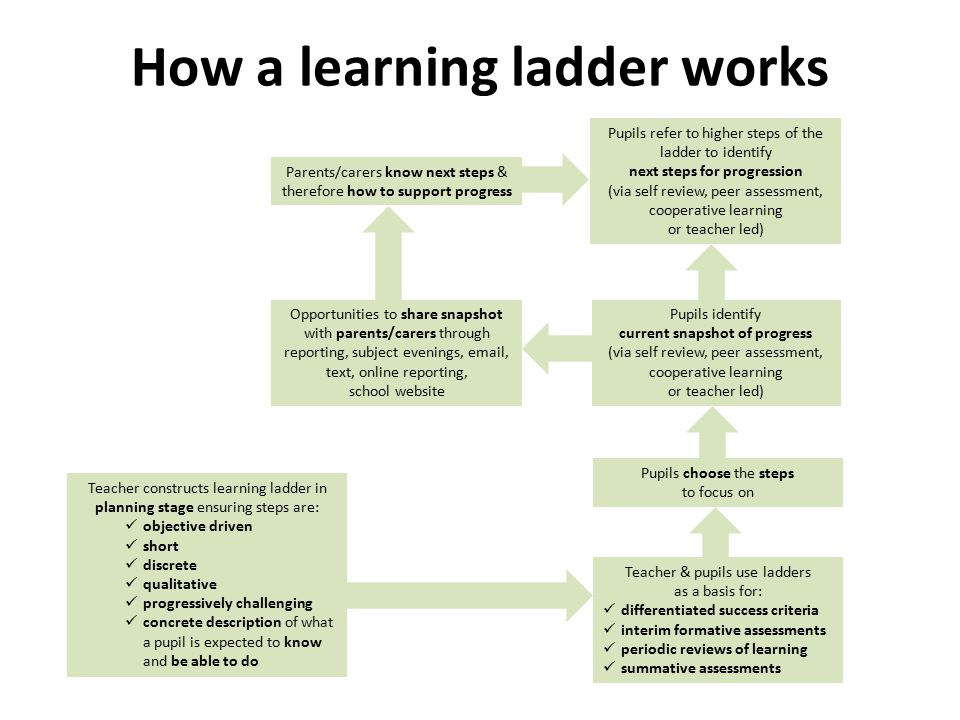 How a learning ladder works